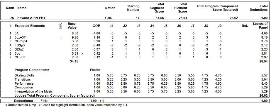 フィギュアスケートのプロトロコル(ジャッジスコア)エドワード・アップルビーが2019年~2020年 2020世界ジュニア選手権 男子シングル ショートプログラムで行った演技