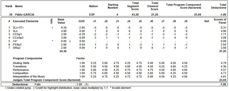 フィギュアスケートのプロトロコル(ジャッジスコア)パブロ・ガルシアが2019年~2020年 2020世界ジュニア選手権 男子シングル ショートプログラムで行った演技