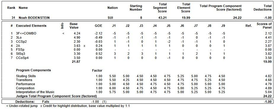 フィギュアスケートのプロトロコル(ジャッジスコア)ノア・ボーデンシュタインが2019年~2020年 2020世界ジュニア選手権 男子シングル ショートプログラムで行った演技