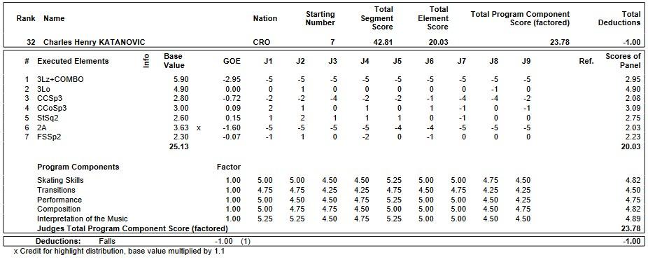 フィギュアスケートのプロトロコル(ジャッジスコア)チャールズ・ヘンリー・カタノヴィッチが2019年~2020年 2020世界ジュニア選手権 男子シングル ショートプログラムで行った演技