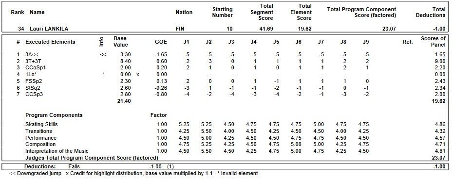 フィギュアスケートのプロトロコル(ジャッジスコア)ラウリ・ランキラが2019年~2020年 2020世界ジュニア選手権 男子シングル ショートプログラムで行った演技