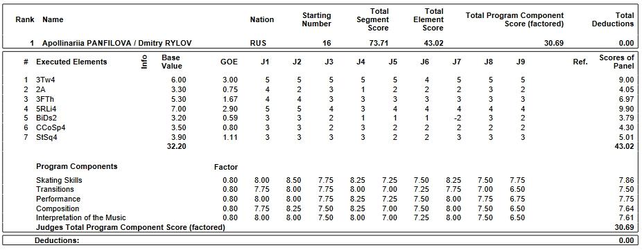 フィギュアスケートのプロトロコル(ジャッジスコア)アポリナリア・パンフィロワ & ドミトリー・リロフ組が2019年~2020年 2020世界ジュニア選手権 ペア ショートプログラムで行った演技