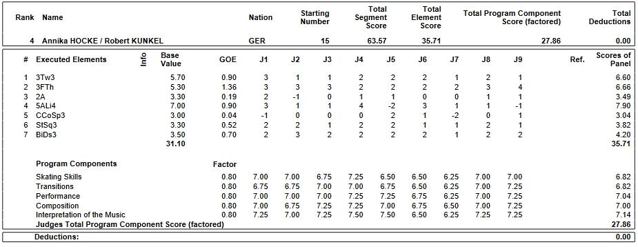 フィギュアスケートのプロトロコル(ジャッジスコア)アニカ・ホッケ & ロバート・クンケル組が2019年~2020年 2020世界ジュニア選手権 ペア ショートプログラムで行った演技