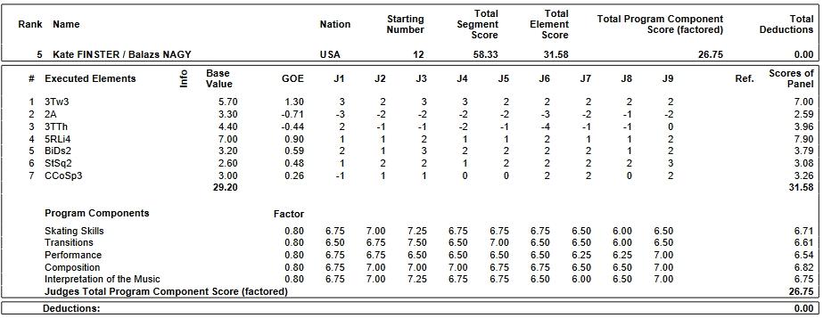 フィギュアスケートのプロトロコル(ジャッジスコア)ケイト・フィンスター & バラージュ・ナギー組が2019年~2020年 2020世界ジュニア選手権 ペア ショートプログラムで行った演技