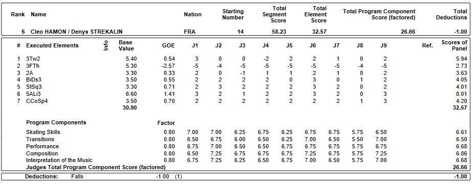フィギュアスケートのプロトロコル(ジャッジスコア)クレオ・アモン & デニス・ストレカリン組が2019年~2020年 2020世界ジュニア選手権 ペア ショートプログラムで行った演技