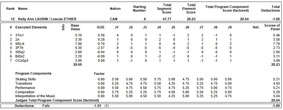 フィギュアスケートのプロトロコル(ジャッジスコア)ケリー・アン・ラウリン & ルーカス・イーシアー組が2019年~2020年 2020世界ジュニア選手権 ペア ショートプログラムで行った演技
