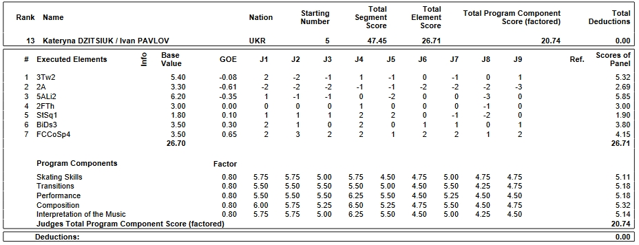 フィギュアスケートのプロトロコル(ジャッジスコア)カタリナ・ディツゥイック & イワン・パブロフ組が2019年~2020年 2020世界ジュニア選手権 ペア ショートプログラムで行った演技