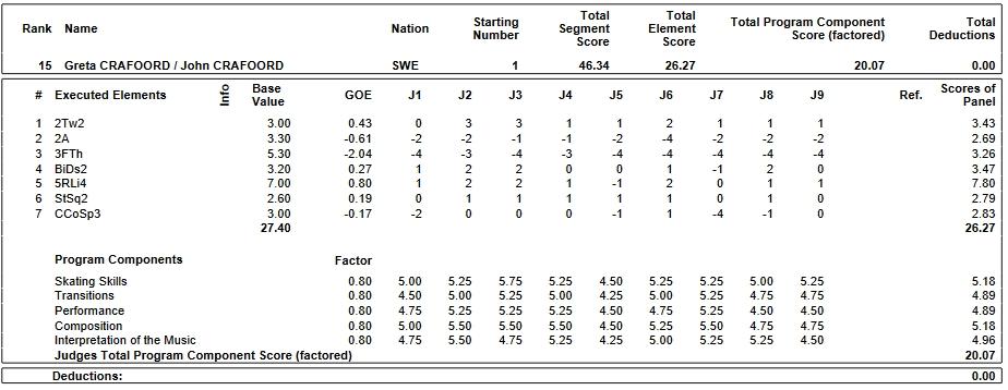 フィギュアスケートのプロトロコル(ジャッジスコア)グレタ・クラフォード & ジョン・クラフォード組が2019年~2020年 2020世界ジュニア選手権 ペア ショートプログラムで行った演技