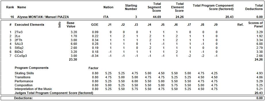 フィギュアスケートのプロトロコル(ジャッジスコア)アリッサ・モンタン & マニュエル・ピアッツァ組が2019年~2020年 2020世界ジュニア選手権 ペア ショートプログラムで行った演技