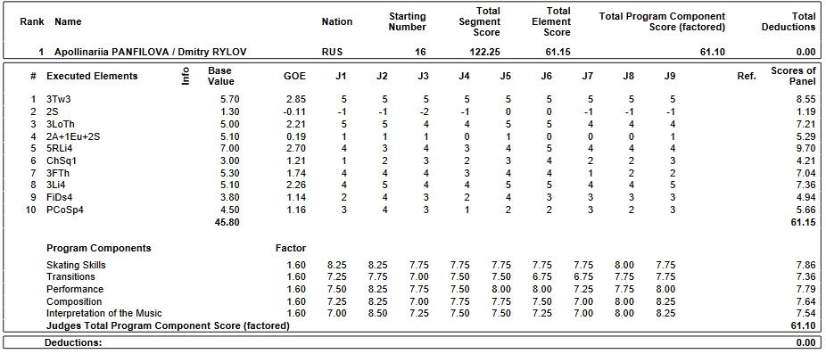 フィギュアスケートのプロトロコル(ジャッジスコア)アポリナリア・パンフィロワ & ドミトリー・リロフ組が2019年~2020年 2020世界ジュニア選手権 ペア フリープログラムで行った演技