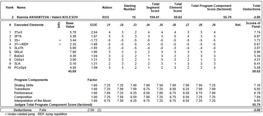 フィギュアスケートのプロトロコル(ジャッジスコア)クセーニャ・アカテワ & ヴァレリー・コレソフ組が2019年~2020年 2020世界ジュニア選手権 ペア フリープログラムで行った演技