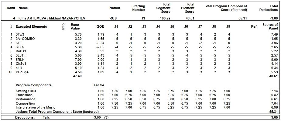 フィギュアスケートのプロトロコル(ジャッジスコア)ルーリャ・アルテメワ & ミハイル・ナザリチェフ組が2019年~2020年 2020世界ジュニア選手権 ペア フリープログラムで行った演技