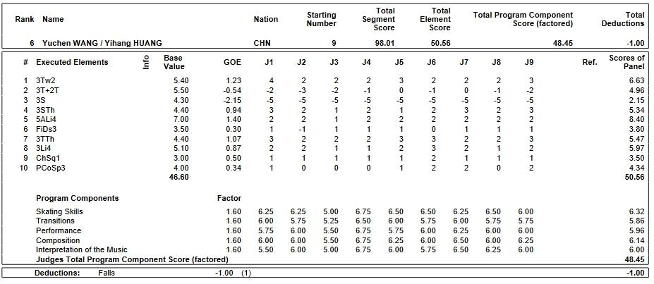 フィギュアスケートのプロトロコル(ジャッジスコア)ユーチェン・ワン & イアン・ファン組が2019年~2020年 2020世界ジュニア選手権 ペア フリープログラムで行った演技