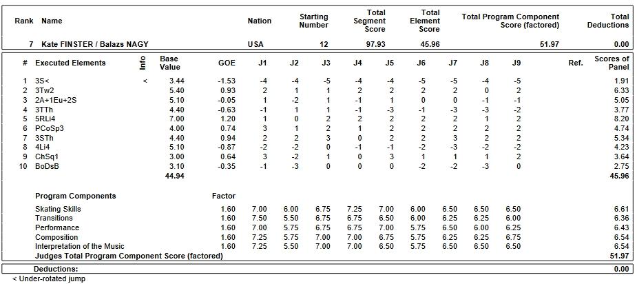 フィギュアスケートのプロトロコル(ジャッジスコア)ケイト・フィンスター & バラージュ・ナギー組が2019年~2020年 2020世界ジュニア選手権 ペア フリープログラムで行った演技