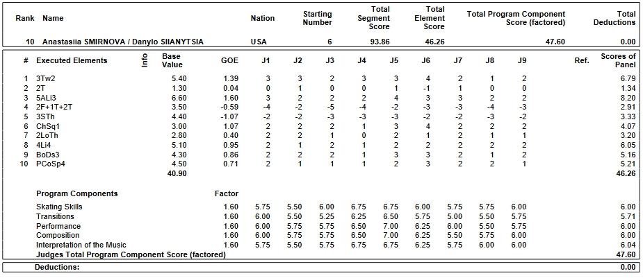 フィギュアスケートのプロトロコル(ジャッジスコア)アナスタシア・スミルノワ & デニーロ・シャンツィア組が2019年~2020年 2020世界ジュニア選手権 ペア フリープログラムで行った演技の詳細を見る