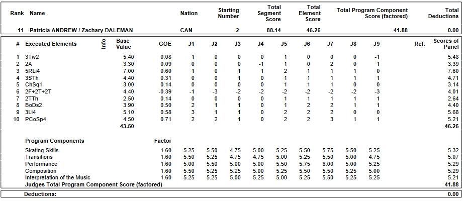 フィギュアスケートのプロトロコル(ジャッジスコア)パトリシア・アンドリュー & ザカリー・デールマン組が2019年~2020年 2020世界ジュニア選手権 ペア フリープログラムで行った演技