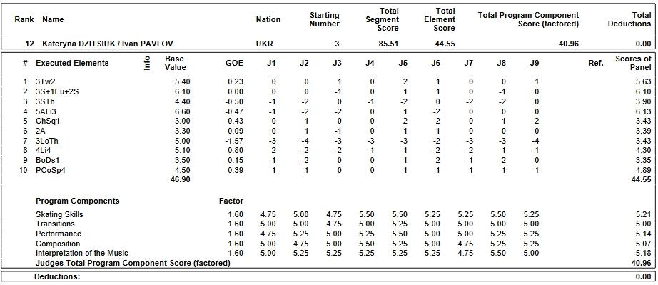 フィギュアスケートのプロトロコル(ジャッジスコア)カタリナ・ディツゥイック & イワン・パブロフ組が2019年~2020年 2020世界ジュニア選手権 ペア フリープログラムで行った演技