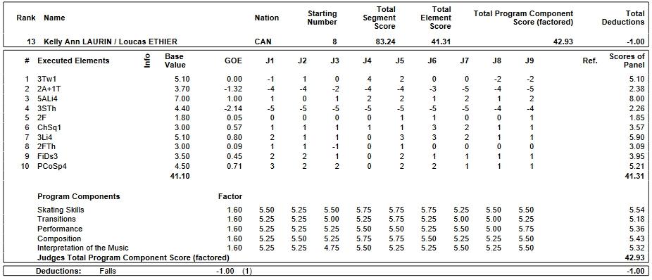 フィギュアスケートのプロトロコル(ジャッジスコア)ケリー・アン・ラウリン & ルーカス・イーシアー組が2019年~2020年 2020世界ジュニア選手権 ペア フリープログラムで行った演技