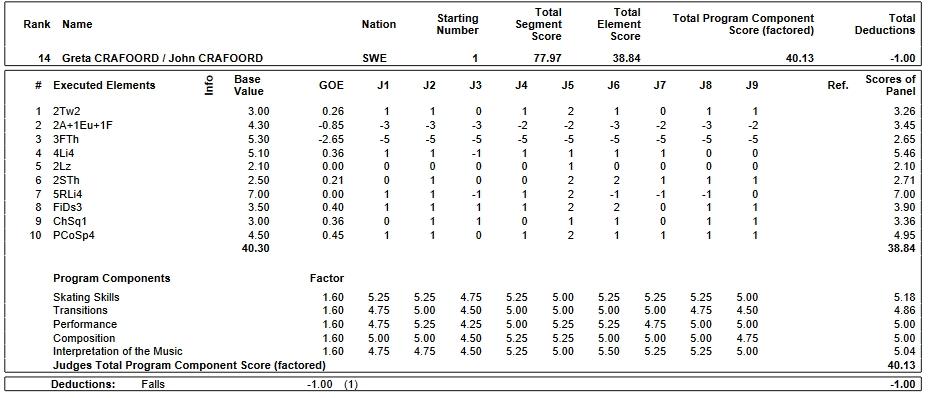 フィギュアスケートのプロトロコル(ジャッジスコア)グレタ・クラフォード & ジョン・クラフォード組が2019年~2020年 2020世界ジュニア選手権 ペア フリープログラムで行った演技
