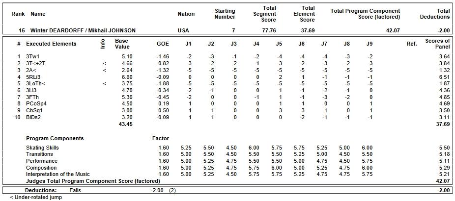 フィギュアスケートのプロトロコル(ジャッジスコア)ウィンター・ディアドルフ & ミハイル・ジョンソン組が2019年~2020年 2020世界ジュニア選手権 ペア フリープログラムで行った演技