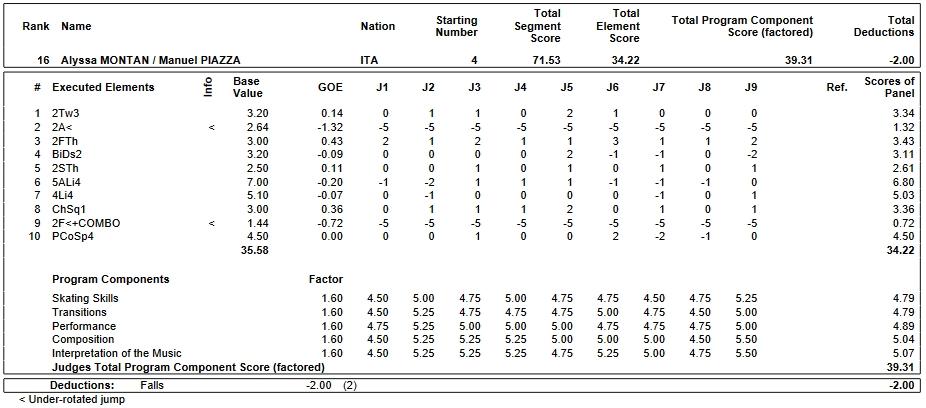 フィギュアスケートのプロトロコル(ジャッジスコア)アリッサ・モンタン & マニュエル・ピアッツァ組が2019年~2020年 2020世界ジュニア選手権 ペア フリープログラムで行った演技