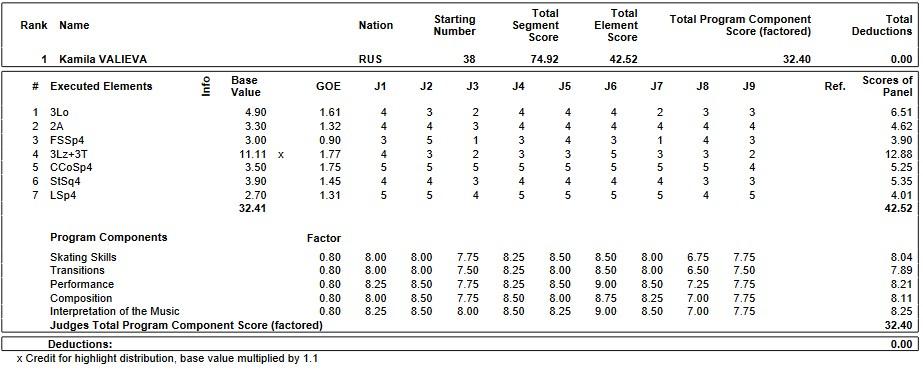 フィギュアスケートのプロトロコル(ジャッジスコア)カミラ・ワリエワが2019年~2020年 2020世界ジュニア選手権 女子シングル ショートプログラムで行った演技