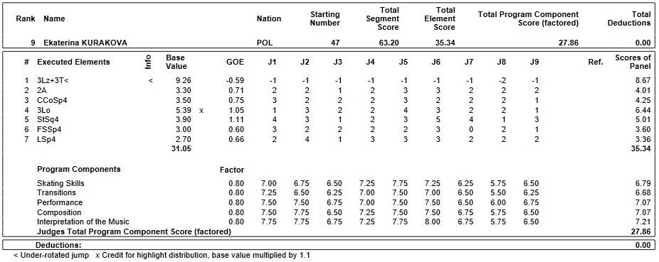 フィギュアスケートのプロトロコル(ジャッジスコア)エカテリーナ・クラコワが2019年~2020年 2020世界ジュニア選手権 女子シングル ショートプログラムで行った演技