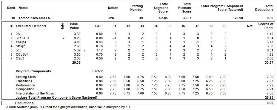 フィギュアスケートのプロトロコル(ジャッジスコア)川畑 和愛が2019年~2020年 2020世界ジュニア選手権 女子シングル ショートプログラムで行った演技