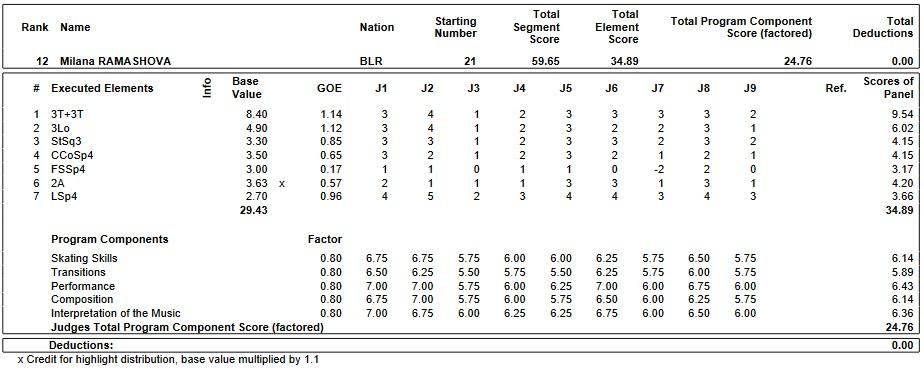 フィギュアスケートのプロトロコル(ジャッジスコア)ミラーナ・ラマショワが2019年~2020年 2020世界ジュニア選手権 女子シングル ショートプログラムで行った演技