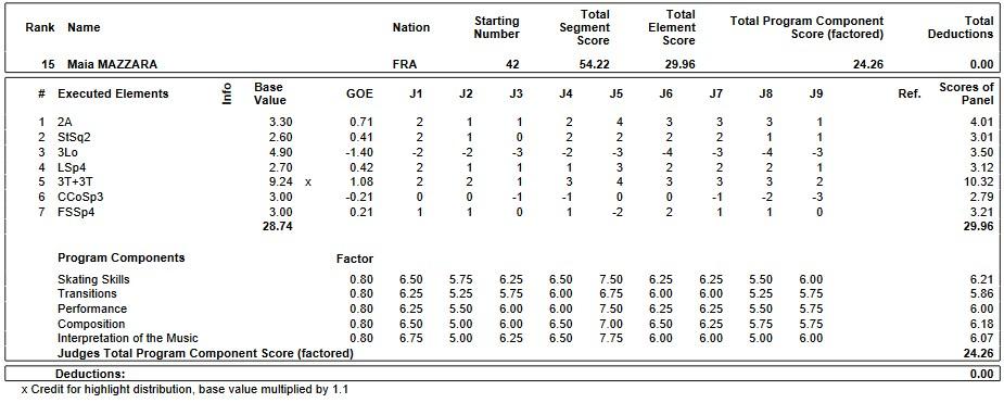 フィギュアスケートのプロトロコル(ジャッジスコア)メイヤ・マザラが2019年~2020年 2020世界ジュニア選手権 女子シングル ショートプログラムで行った演技