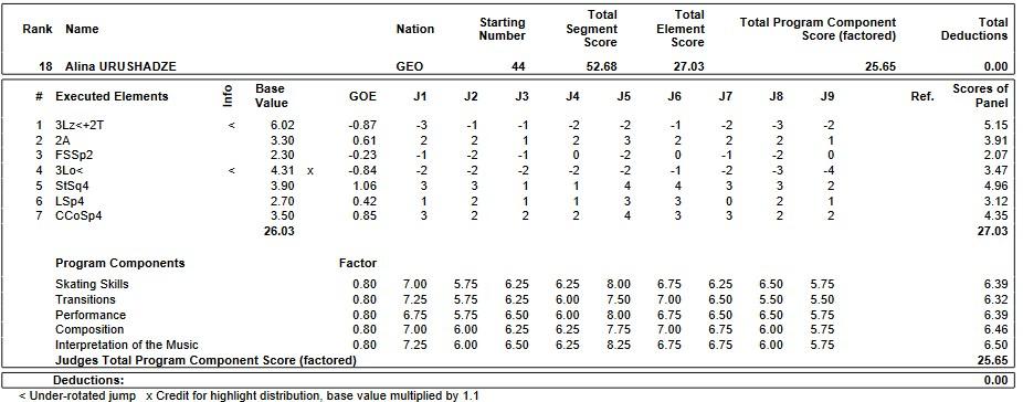 フィギュアスケートのプロトロコル(ジャッジスコア)アリーナ・ウルシャゼが2019年~2020年 2020世界ジュニア選手権 女子シングル ショートプログラムで行った演技