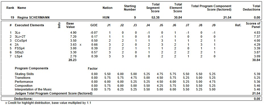 フィギュアスケートのプロトロコル(ジャッジスコア)レギーナ・シェルマンが2019年~2020年 2020世界ジュニア選手権 女子シングル ショートプログラムで行った演技