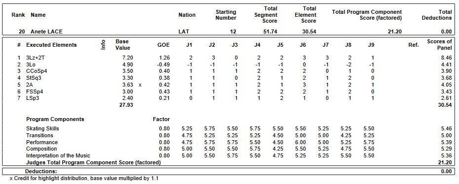 フィギュアスケートのプロトロコル(ジャッジスコア)アネッテ・ランチェが2019年~2020年 2020世界ジュニア選手権 女子シングル ショートプログラムで行った演技