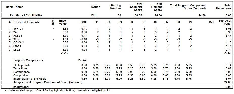 フィギュアスケートのプロトロコル(ジャッジスコア)マリア・リョウシュキナが2019年~2020年 2020世界ジュニア選手権 女子シングル ショートプログラムで行った演技