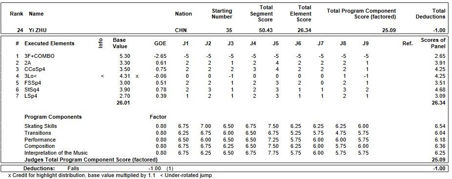 フィギュアスケートのプロトロコル(ジャッジスコア)ジュ・イーが2019年~2020年 2020世界ジュニア選手権 女子シングル ショートプログラムで行った演技