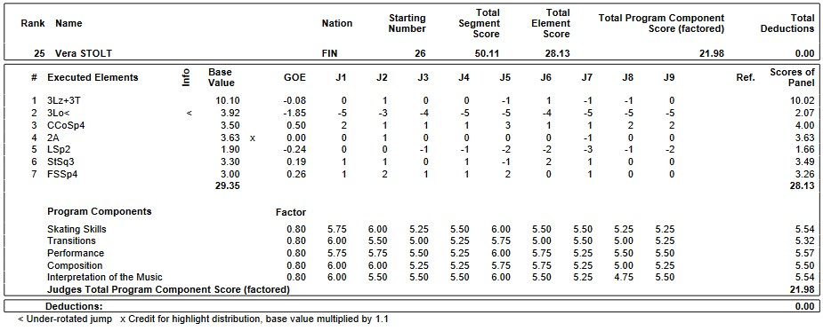 フィギュアスケートのプロトロコル(ジャッジスコア)ヴェラ・ストルトが2019年~2020年 2020世界ジュニア選手権 女子シングル ショートプログラムで行った演技