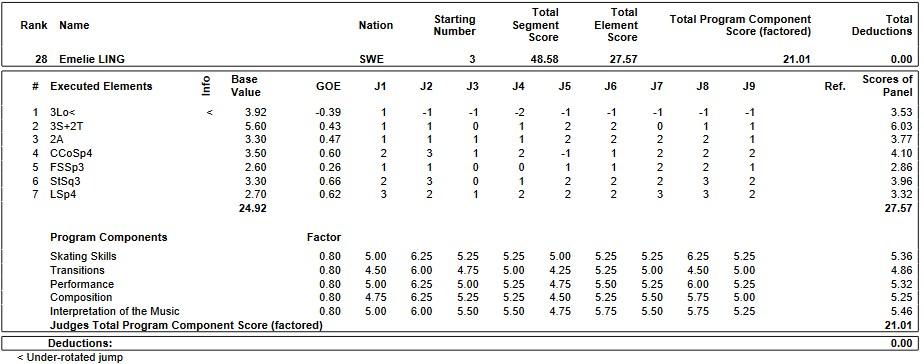 フィギュアスケートのプロトロコル(ジャッジスコア)エメリー・リングが2019年~2020年 2020世界ジュニア選手権 女子シングル ショートプログラムで行った演技