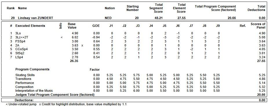 フィギュアスケートのプロトロコル(ジャッジスコア)リンセイ・ヴァン・ズンダートが2019年~2020年 2020世界ジュニア選手権 女子シングル ショートプログラムで行った演技