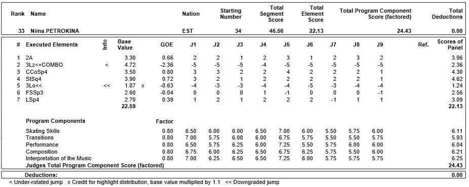 フィギュアスケートのプロトロコル(ジャッジスコア)ニーナ・ペトロキナが2019年~2020年 2020世界ジュニア選手権 女子シングル ショートプログラムで行った演技