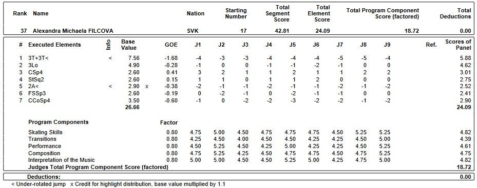 フィギュアスケートのプロトロコル(ジャッジスコア)アレクサンドラ・ミカエラ・フリソワが2019年~2020年 2020世界ジュニア選手権 女子シングル ショートプログラムで行った演技