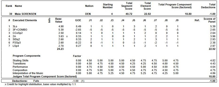 フィギュアスケートのプロトロコル(ジャッジスコア)マイヤ・ソレンセンが2019年~2020年 2020世界ジュニア選手権 女子シングル ショートプログラムで行った演技