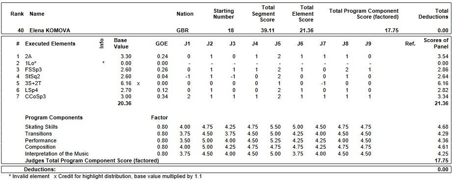 フィギュアスケートのプロトロコル(ジャッジスコア)エリアナ・コモワが2019年~2020年 2020世界ジュニア選手権 女子シングル ショートプログラムで行った演技