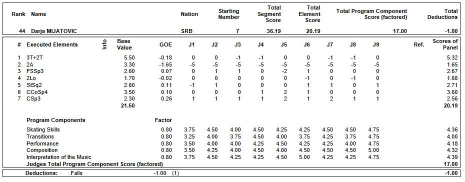 フィギュアスケートのプロトロコル(ジャッジスコア)ダリア・ミヤトビッチが2019年~2020年 2020世界ジュニア選手権 女子シングル ショートプログラムで行った演技