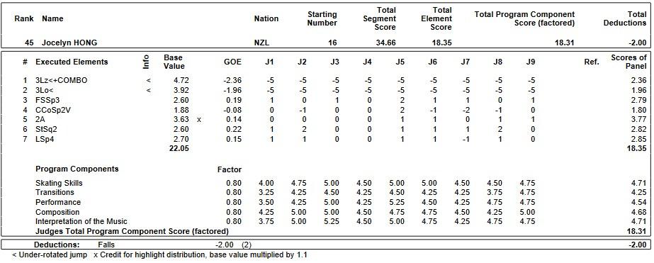 フィギュアスケートのプロトロコル(ジャッジスコア)ジョサリン・ホングが2019年~2020年 2020世界ジュニア選手権 女子シングル ショートプログラムで行った演技