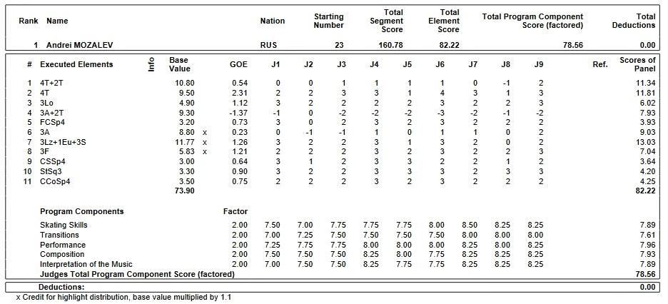 フィギュアスケートのプロトロコル(ジャッジスコア)アンドレイ・モザリョフが2019年~2020年 2020世界ジュニア選手権 男子シングル フリープログラムで行った演技