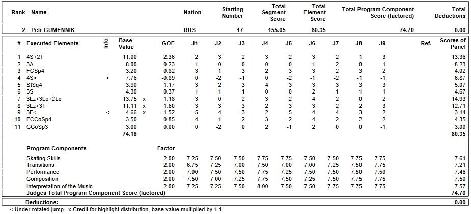 フィギュアスケートのプロトロコル(ジャッジスコア)ピョートル・グメンニクが2019年~2020年 2020世界ジュニア選手権 男子シングル フリープログラムで行った演技