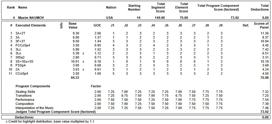 フィギュアスケートのプロトロコル(ジャッジスコア)マキシム・ナウモフが2019年~2020年 2020世界ジュニア選手権 男子シングル フリープログラムで行った演技