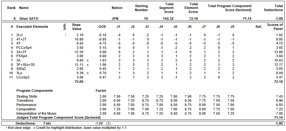 フィギュアスケートのプロトロコル(ジャッジスコア)佐藤 駿が2019年~2020年 2020世界ジュニア選手権 男子シングル フリープログラムで行った演技