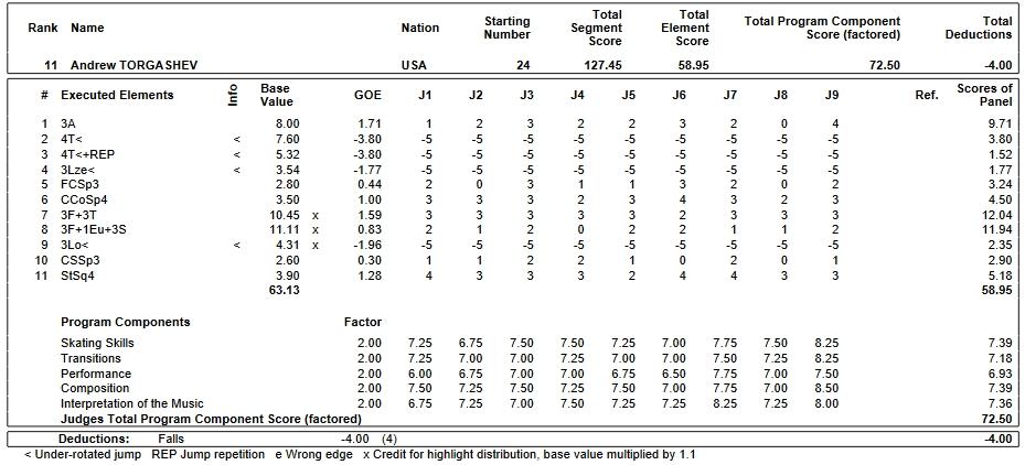フィギュアスケートのプロトロコル(ジャッジスコア)アンドリュー・トルガシェフが2019年~2020年 2020世界ジュニア選手権 男子シングル フリープログラムで行った演技
