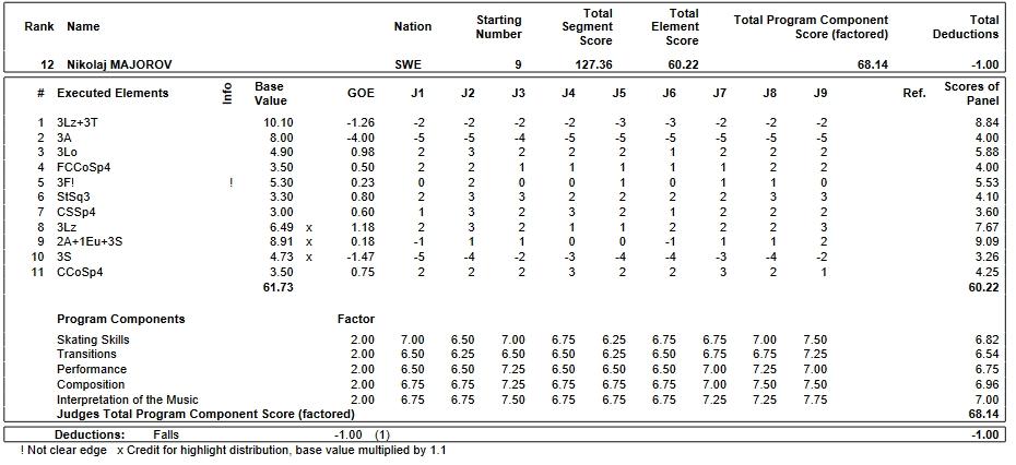 フィギュアスケートのプロトロコル(ジャッジスコア)ニコライ・マヨロフが2019年~2020年 2020世界ジュニア選手権 男子シングル フリープログラムで行った演技